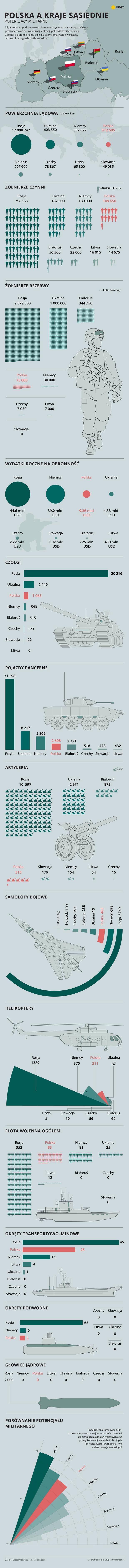 Potencjały militarne