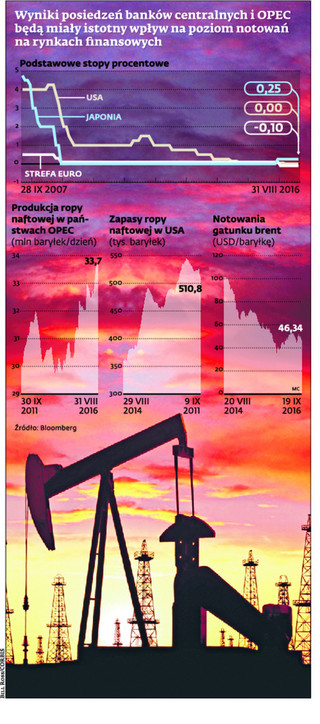 Fed i OPEC w centrum uwagi inwestorów