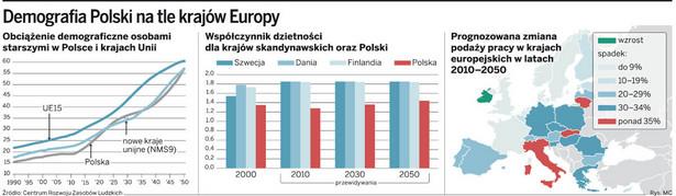 Demografia Polski na tle krajów Europy