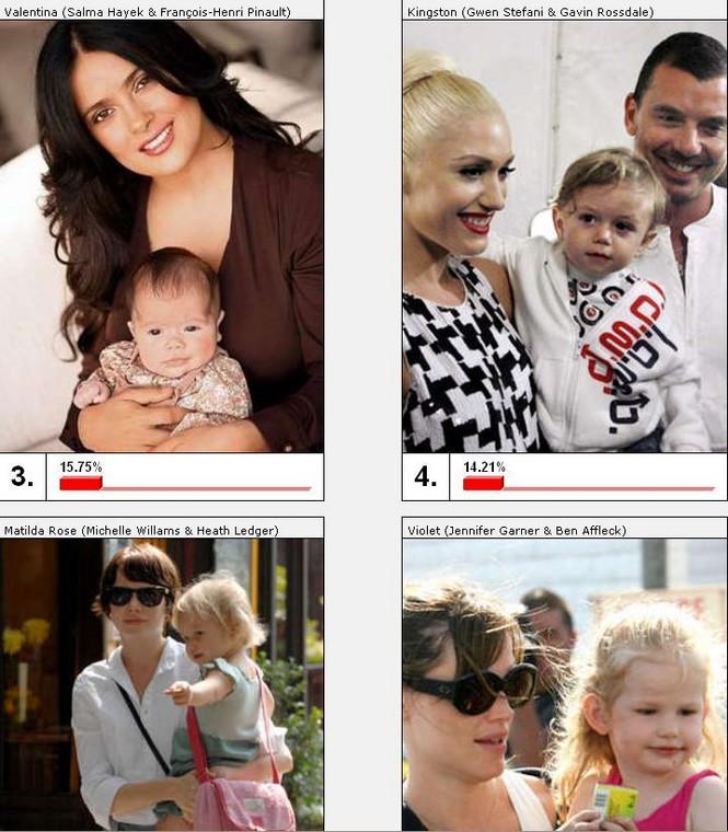 Na trzecim miejscu w rankingu przeprowadzonym przez portal bild.de znalazła się córeczka Salmy Hayek. Czarty był Gwen Stefani