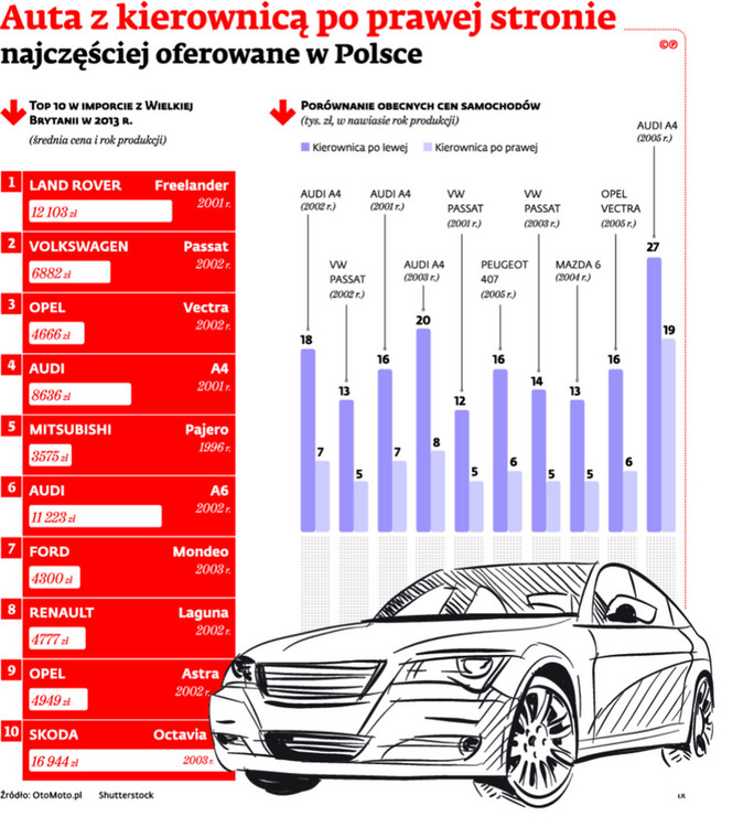 Auta z kierownicą po prawej stronie najczęściej oferowane w Polsce
