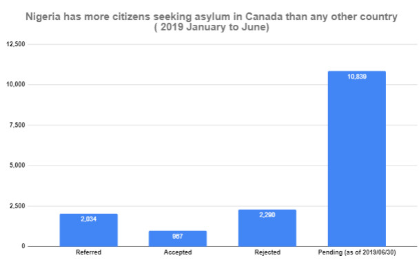 Nigeria has more citizens seeking asylum in Canada  in H1 2019 (Data: Immigration and Refugee Board of Canada)