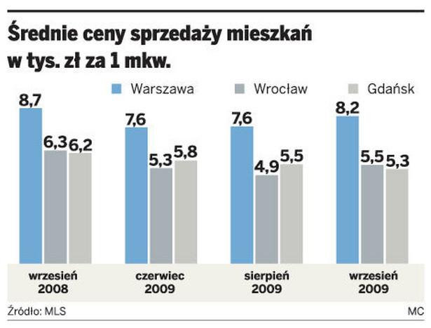Średnie ceny sprzedaży mieszkań w tys. zł za 1 mkw.