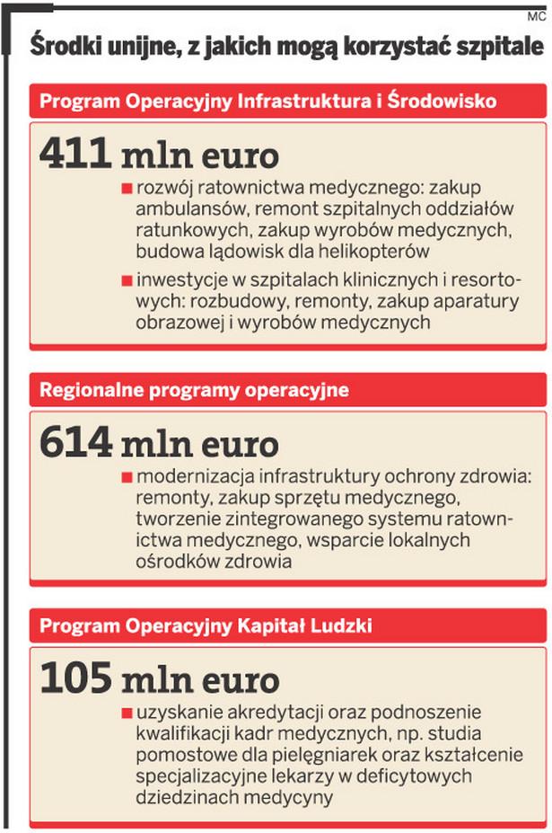 Środki unijne, z jakich mogą korzystać szpitale