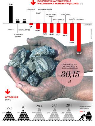 Ostatnia szansa dla polskiego węgla: Albo sanacja, albo bankructwo