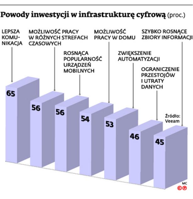 Powody inwestycji w infrastrukturę cyfrową