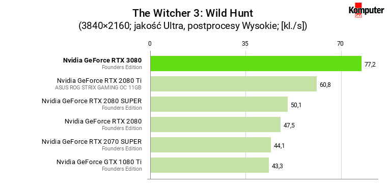 Nvidia GeForce RTX 3080 FE – The Witcher 3 Wild Hunt 4K