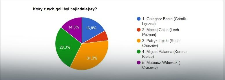EkstraGol 2016 - wyniki części III