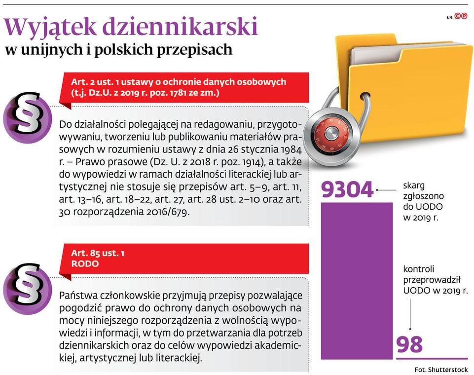 Wyjątek dziennikarski w unijnych i polskich przepisach