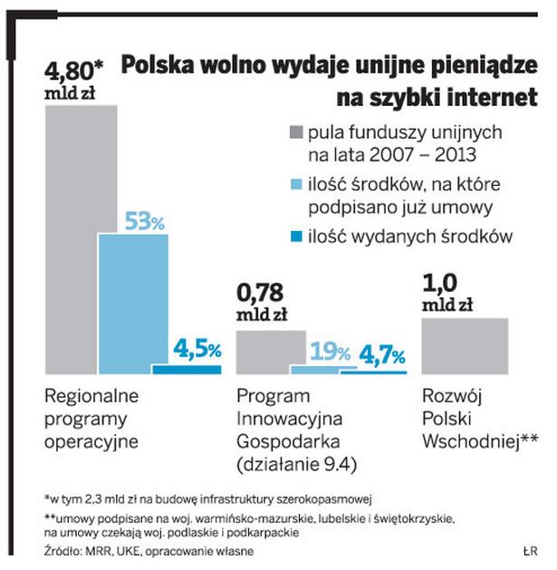 Polska wolno wydaje unijne pieniądze na szybki internet