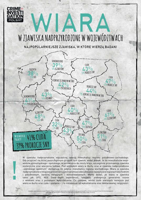 W jakie zjawiska nadprzyrodzone wierzą Polacy?
