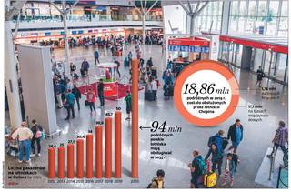 50 milionów pasażerów na lotniskach. Liczba podróżnych ciągle rośnie