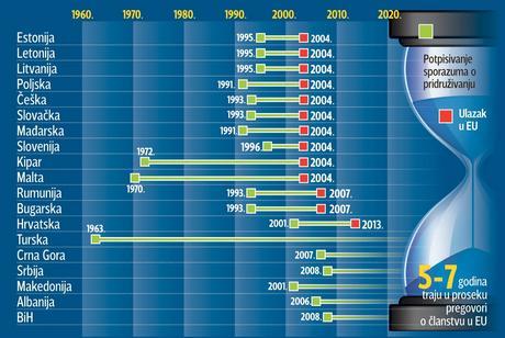Koliko traju i koštaju pregovori o članstvu u EU