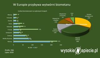 Biometanownia w każdej gminie? Wielki biznes czeka na zamiany przepisów