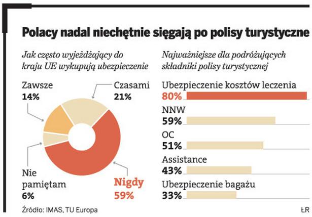 Polacy nadal niechętnie sięgają po polisy turystyczne