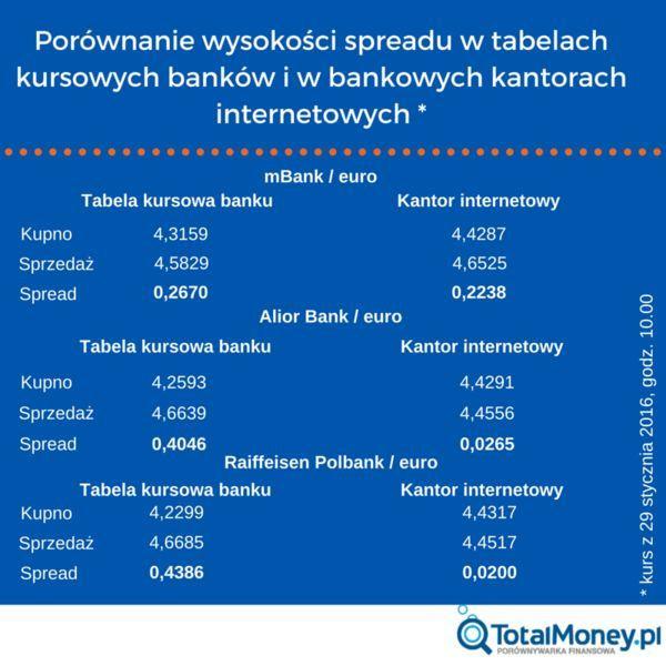 Porównanie wysokości spreadu w tabelach kursowych banków i w bankowych kantorach internetowych