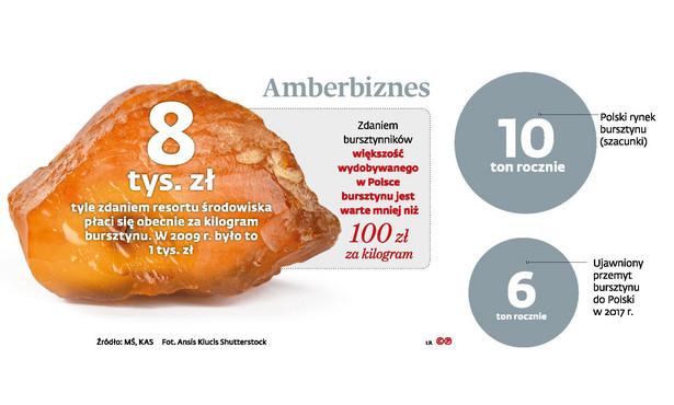Amberbiznes