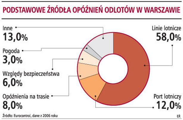Podstawowe źródła opóźnień odlotów w Warszawie
