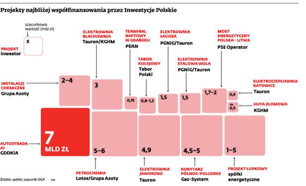 Projekty najbliżej współfinansowania przez Inwestycje Polskie