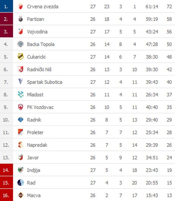 Tabela Superlige Srbije