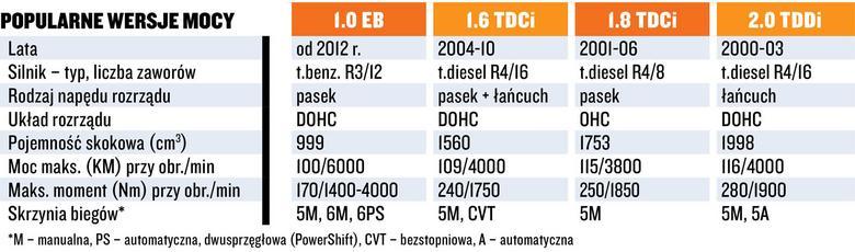 Dane techniczne niepolecanych silników w Fordach.