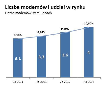 Liczba modemów i udział w rynku