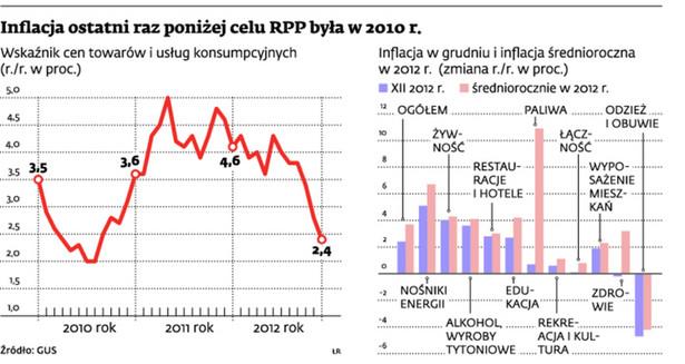 Inflacja ostatni raz poniżej celu RPP była w 2010 r.
