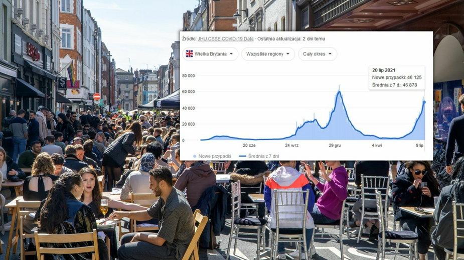 Anglia: poluzowanie restrykcji i wzrost zakażeń