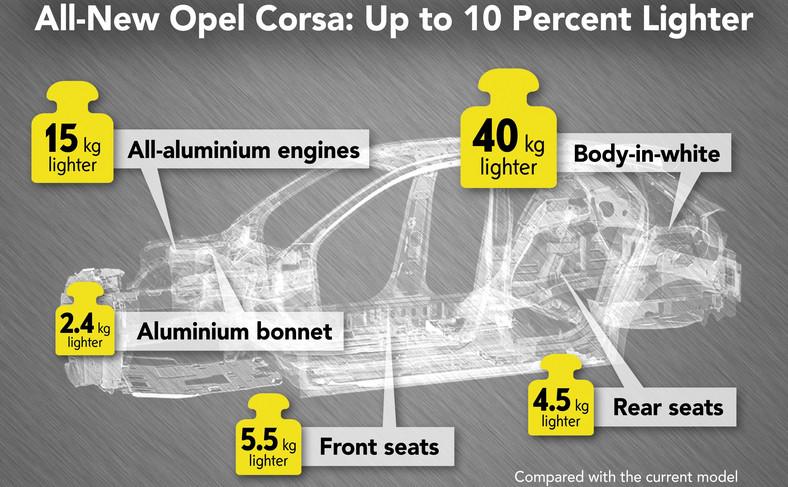 Opel Corsa nowej generacji lżejszy o 108 kg