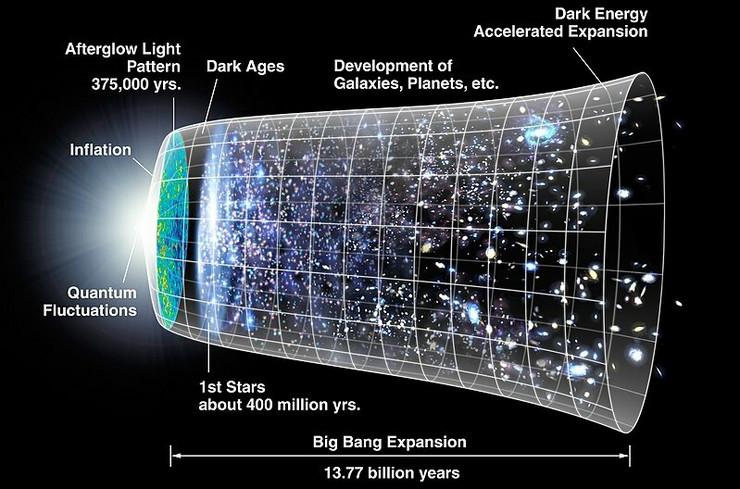 Evolucija kosmosa toko 13,77 milijardi godina