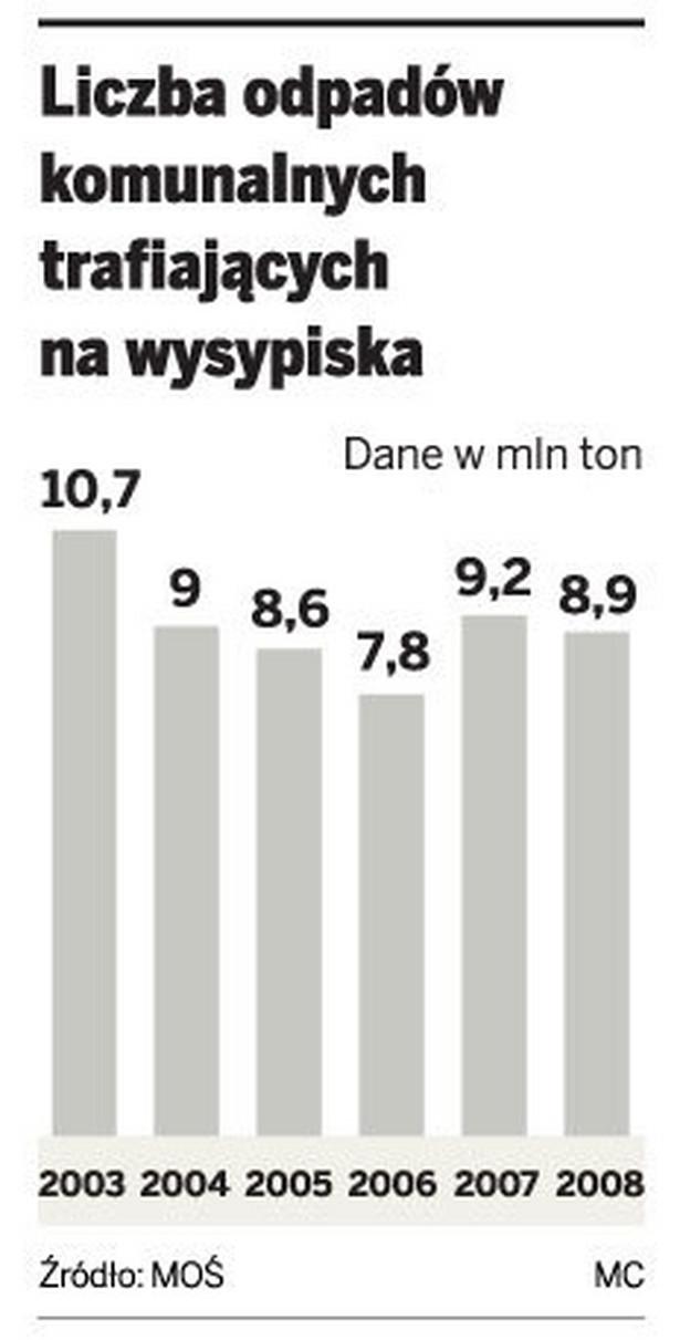 Liczba odpadów komunalnych trafiających na wysypiska