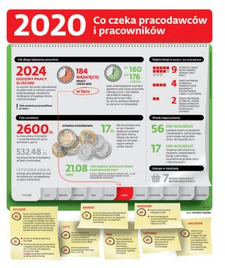 Płaca minimalna, stawka godzinowa i inne świadczenia w 2020