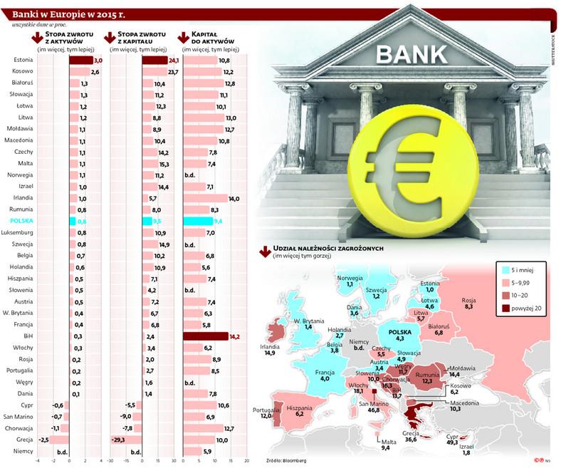 Banki w Europie w 2015 r.