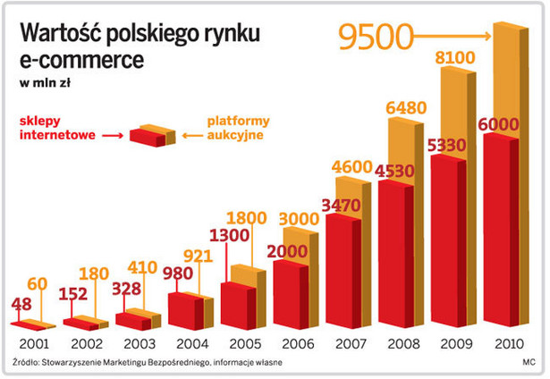 Wartość polskiego rynku e-commerce