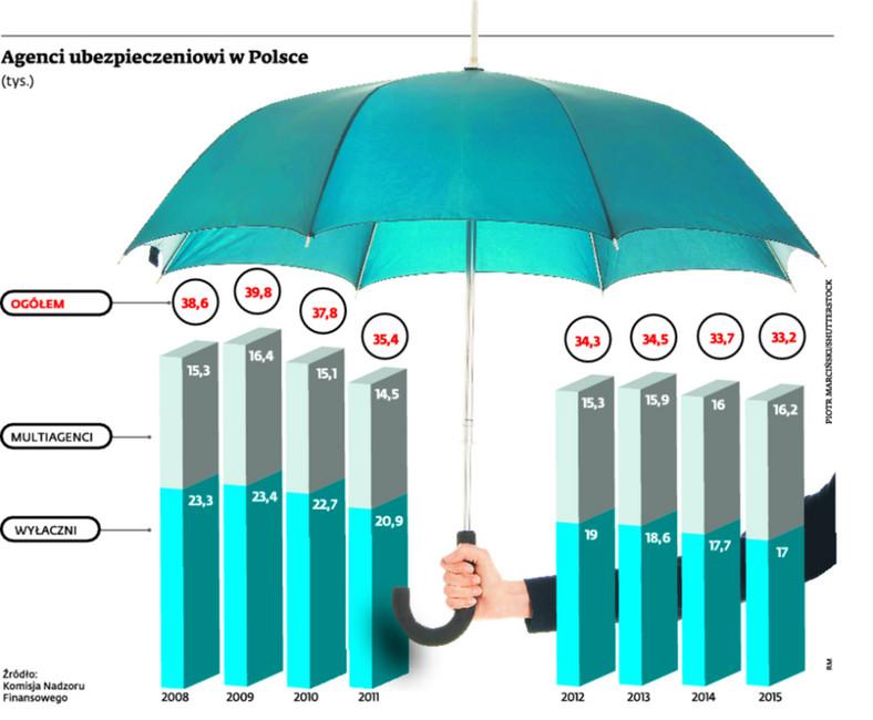 Agenci ubezpieczeniowi w Polsce