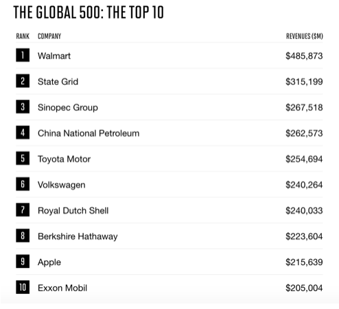 Największe firmy świata