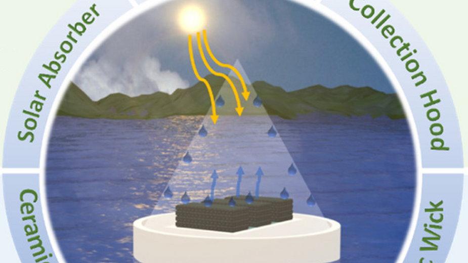 Model poglądowy urządzenia do odsalania wody /pubs.acs.org