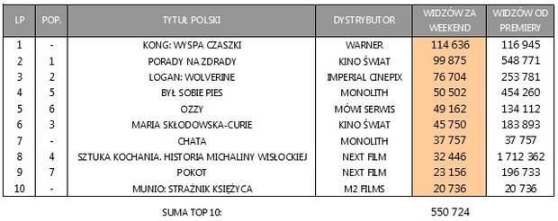 Box Office Polska za weekend 10-12 marca: