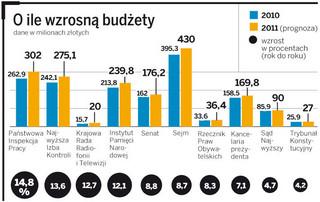 Budżet 2011: Stracą rodziny i bezrobotni