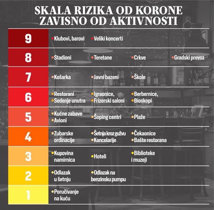 skala rizika korona