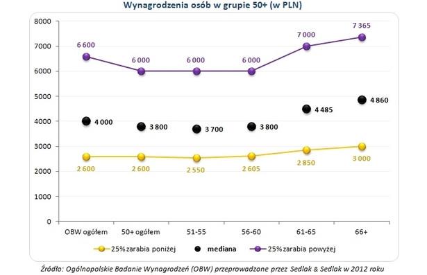 Wynagrodzenia osób w grupie 50+ (w PLN)
