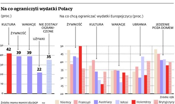Na co ograniczyli wydatki Polacy
