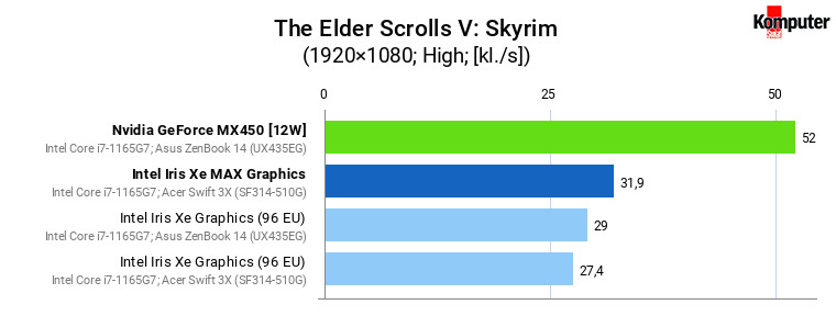 Iris Xe vs Iris Xe MAX vs GeForce MX450 – The Elder Scrolls V Skyrim