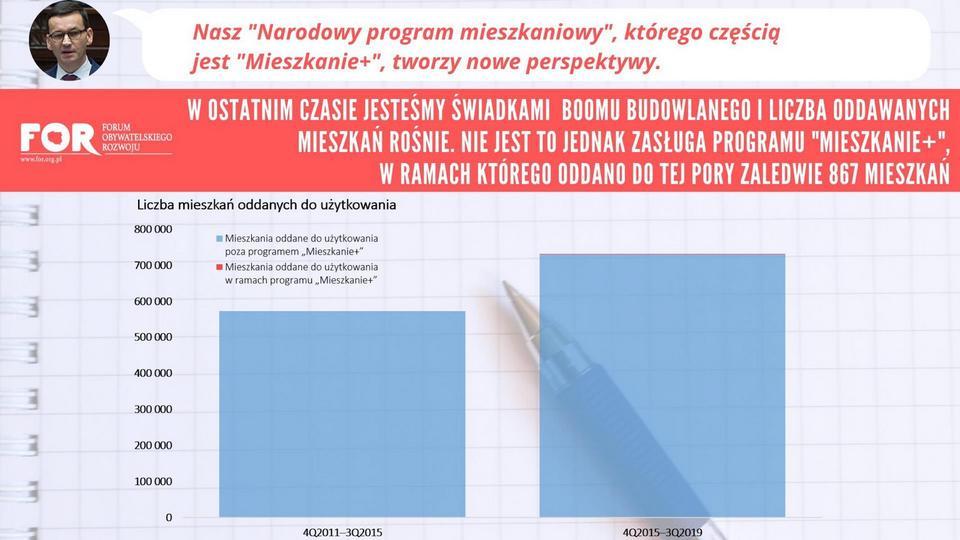Program Mieszkanie+ to 1-2 tysiące mieszkań. W tym samym czasie prywatni inwestorzy wybudowali ich w Polsce 700 tysięcy
