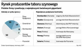 Polskie firmy pokonują światowe koncerny. Przedsiębiorcy czekają na wielkie kontrakty