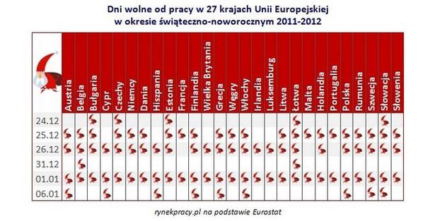 Dni wolne od pracy w 27 krajach UE