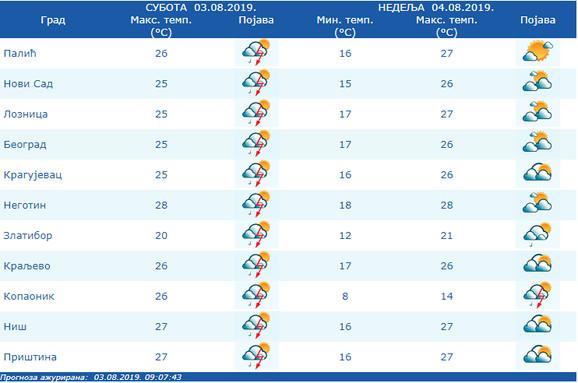Temperature za područje Srbiju