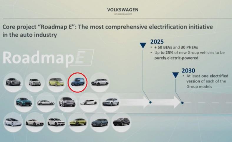 "Plan Roadmap E i nowe ""elektryki"" koncern VW"