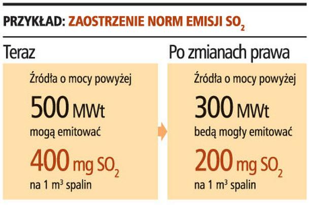 Zaostrzenie norm emisji SO2