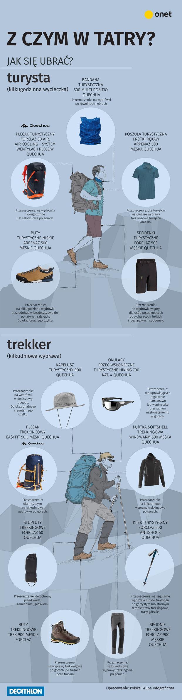 Jak się ubrać